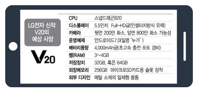 LG V20 Specs Leaked