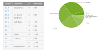 April Android Distribution Number.